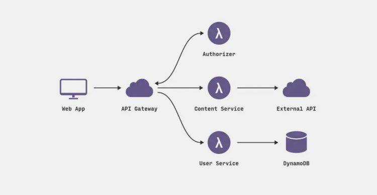 Things You Should Know About Serverless APIs