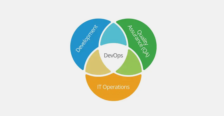 What is DevOps, Really?