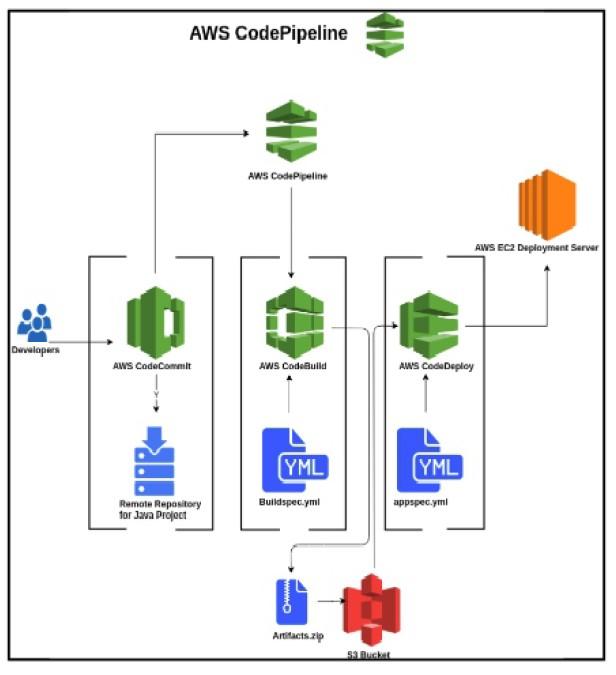 AWS Code Pipeline