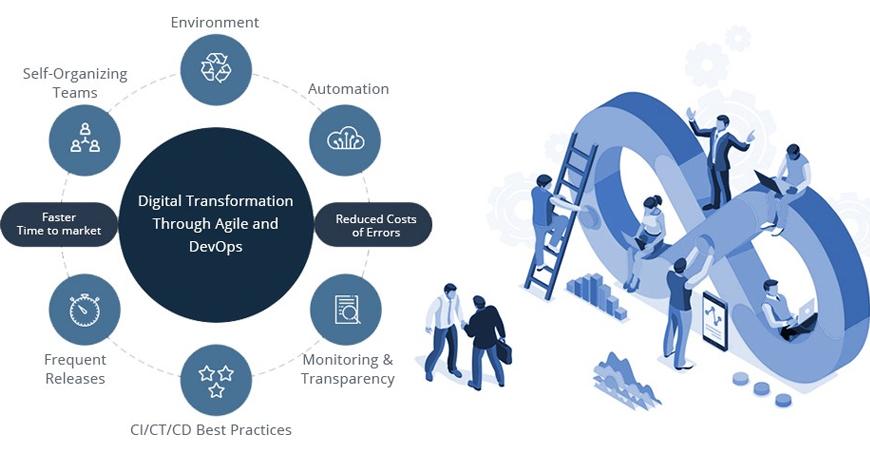 Digital Transformation through Agile and DevOps